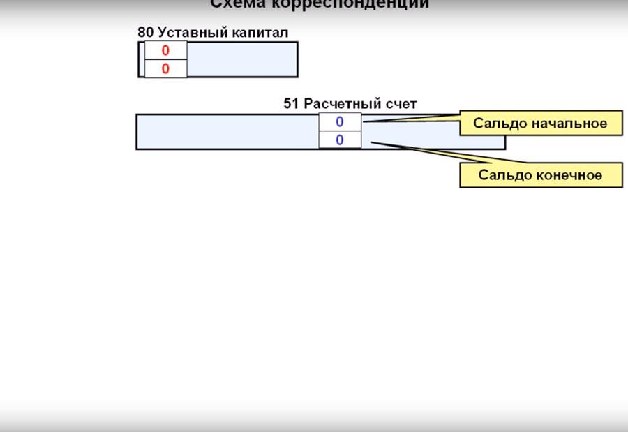 Схема корреспонденций